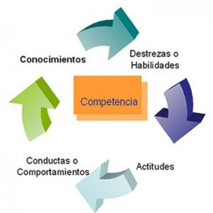 Competencias actitudinales