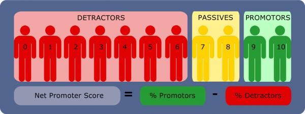nps-net promoter score