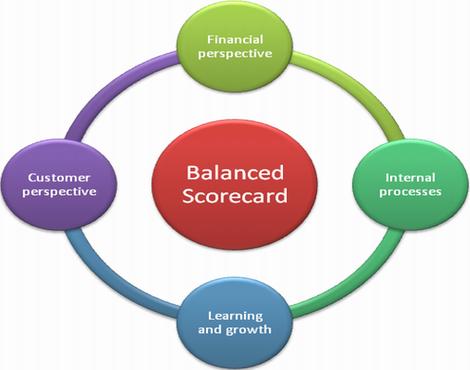 Balanced Scorecard: Cuadro de Mando Integral